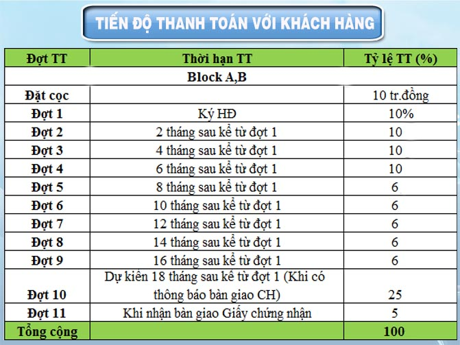 tien do thanh toan voi khach hang